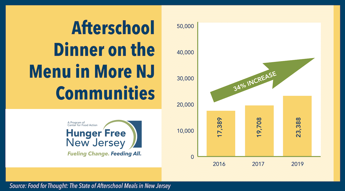 Read more about the article Afterschool suppers a growing option for NJ kids